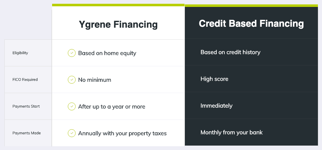 Ygrene vs Traditional Financing